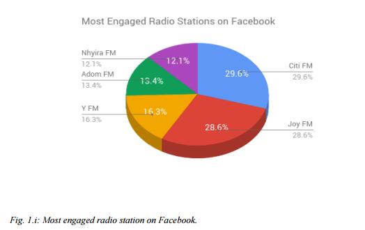Citi FM leads in social media presence in Ghana – Report
