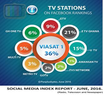 2nd Quarter Social Media Index Report on Ghana's Traditional Media Released