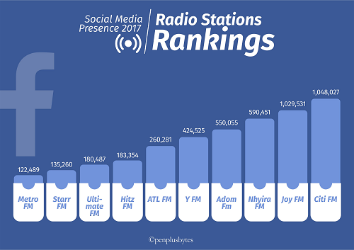 Citi FM, Joy FM cross the 1 million mark on Facebook in 2nd Quarter Social Media Index