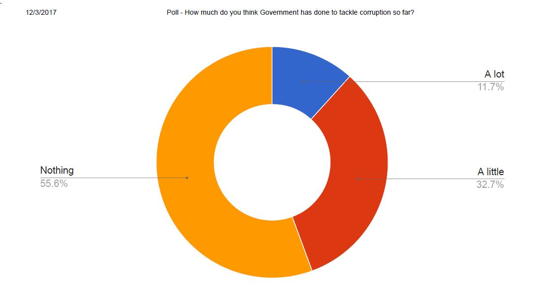 Most Ghanaians Think Government Has Done Nothing to Tackle Corruption – Penplusbytes' Polls Says