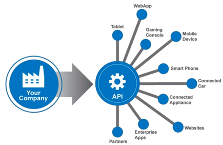 What to Know About APIs